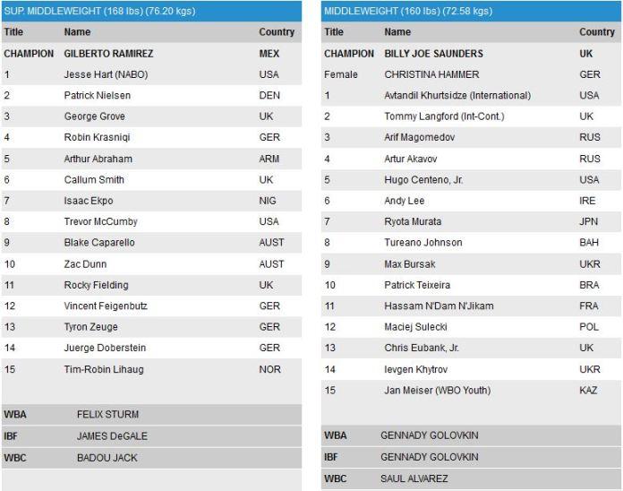 WBO Ranking April 2016 - Supermittelgewicht und Mittelgewicht