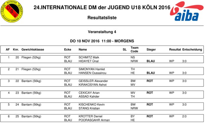 4.EVENT_RESULTS