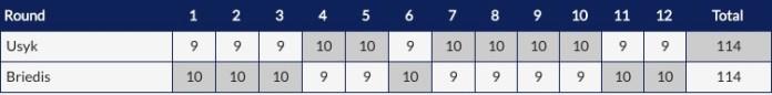 Scorecard Usyk vs Briedis