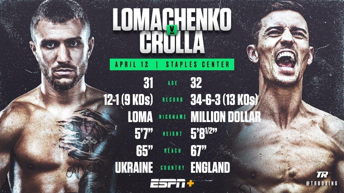 Lomachenko vs  Crolla – April 12 – ESPN+