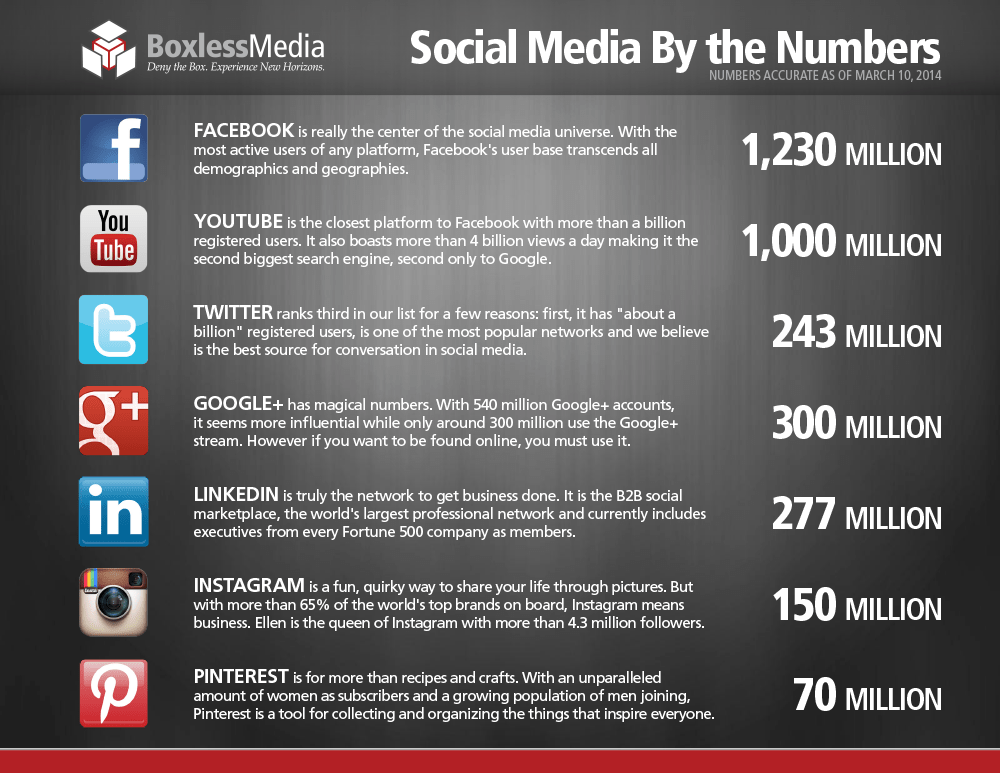Social Media By the Numbers InfoGraphic