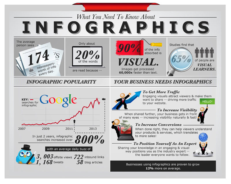 Visual Marketing Tools