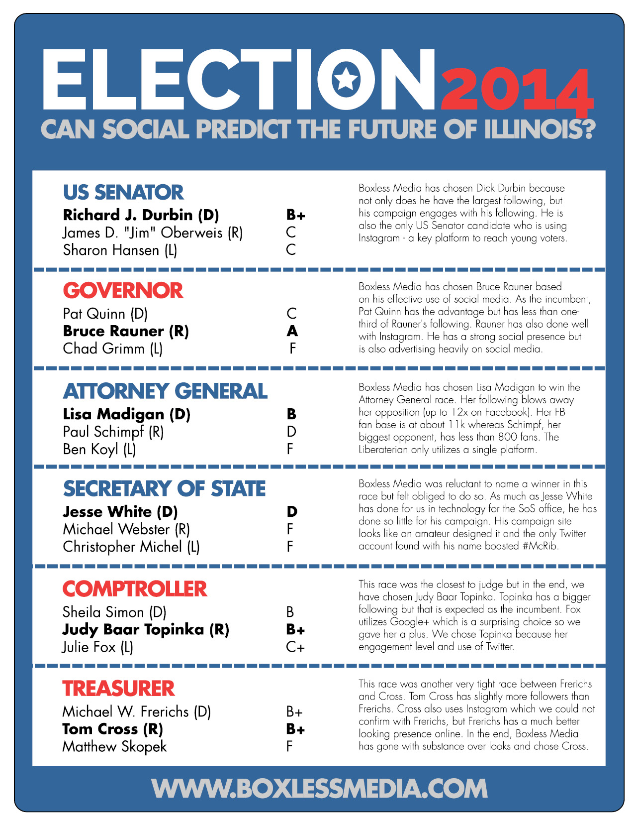 2014 Illinois Social Election Results