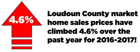 Loudoun County housing market increases 2016-2017