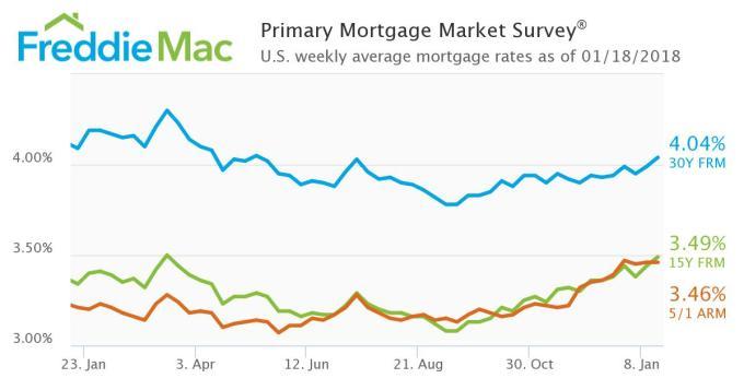 Freddie Mac - Mortgage Rates Jan 18 2018