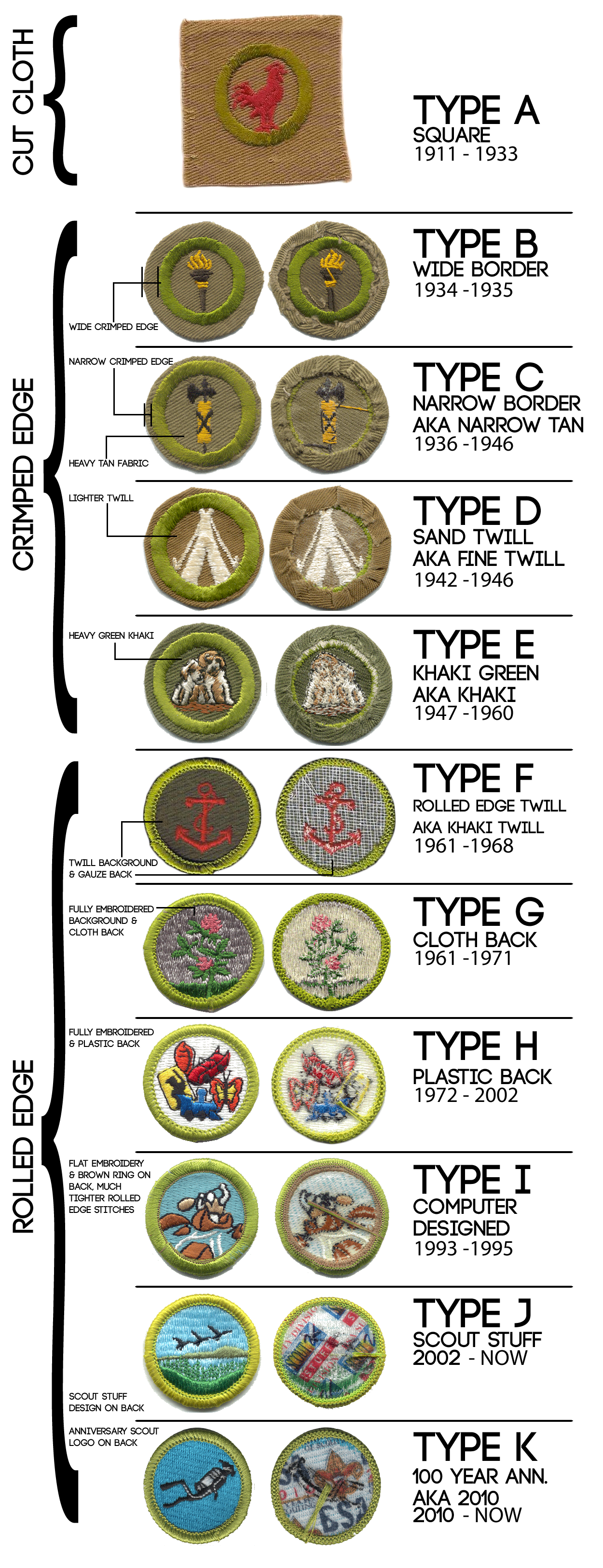 History And Value Of Boy Scout Merit Badges