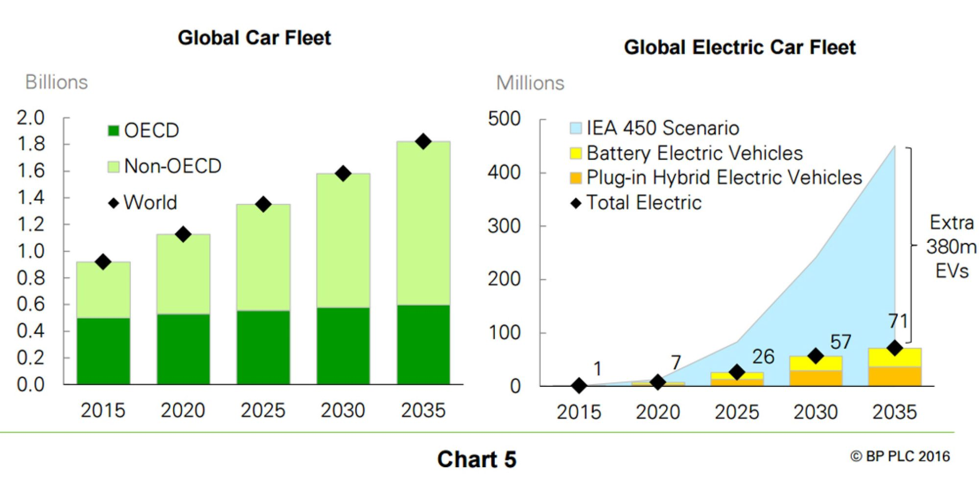 hight resolution of back to the future electric vehicles and oil demand chart 5
