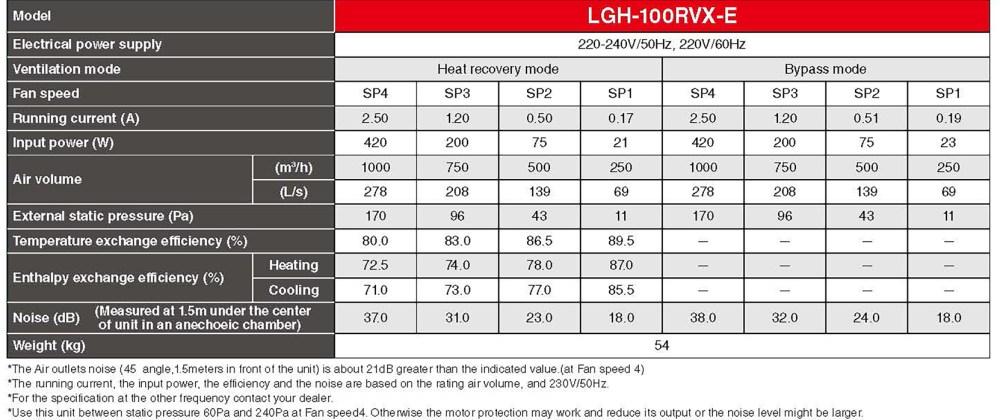medium resolution of mitsubishi lgh100 specification