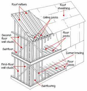 BPI auditors guide to residential structural components