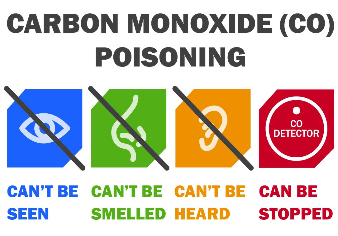 Carbon Monoxide Poisoning My Personal Experience from My Vacation  Building Performance