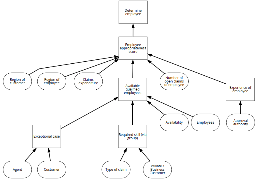 Decision Model and Notation (DMN)