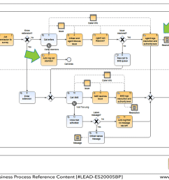 example of process model with measurements and reports specified within notations example modelled in igrafx  [ 1319 x 860 Pixel ]