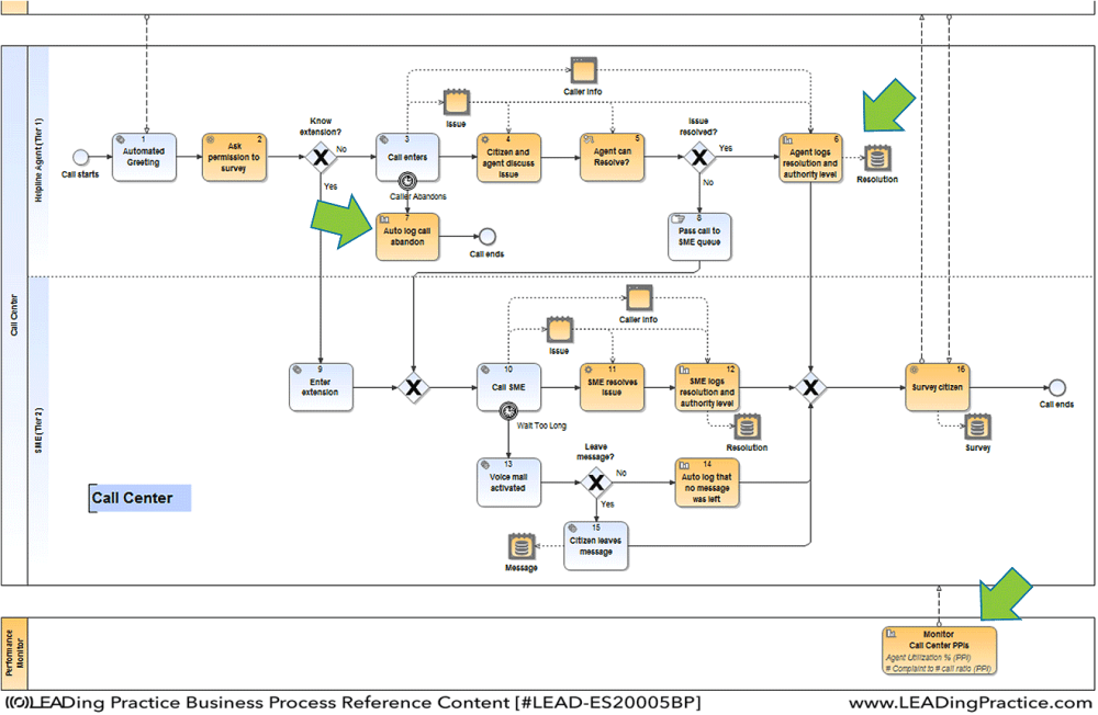 medium resolution of example of process model with measurements and reports specified within notations example modelled in igrafx