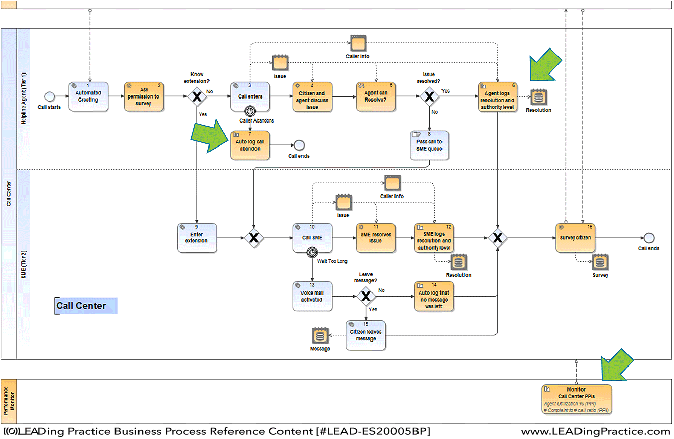 hight resolution of example of process model with measurements and reports specified within notations example modelled in igrafx