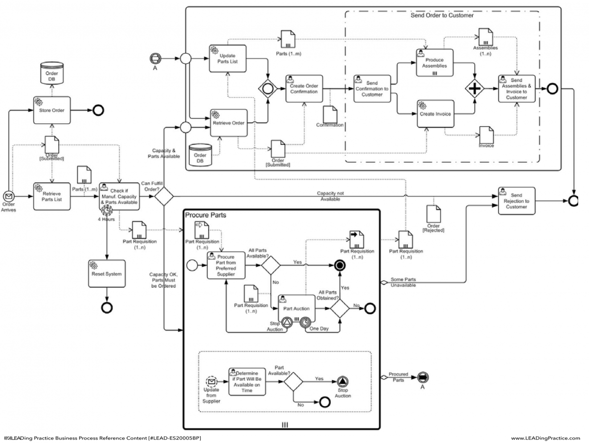 diagram example business process modeling notation 1997 jeep wrangler radio wiring bpm handbook  of orchestration