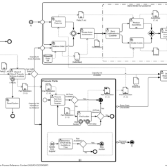 Diagram Example Business Process Modeling Notation Pathophysiology Of Colon Cancer Bpm Handbook Model And Bpmn An A Stand Alone Orchestration