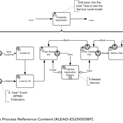 Diagram Example Business Process Modeling Notation Origami Eagle Instructions Bpm Handbook Model And Bpmn An Of Implementation Level Potential Updates For