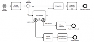 Building a Business Process Map Using BPM Tools and BPMN