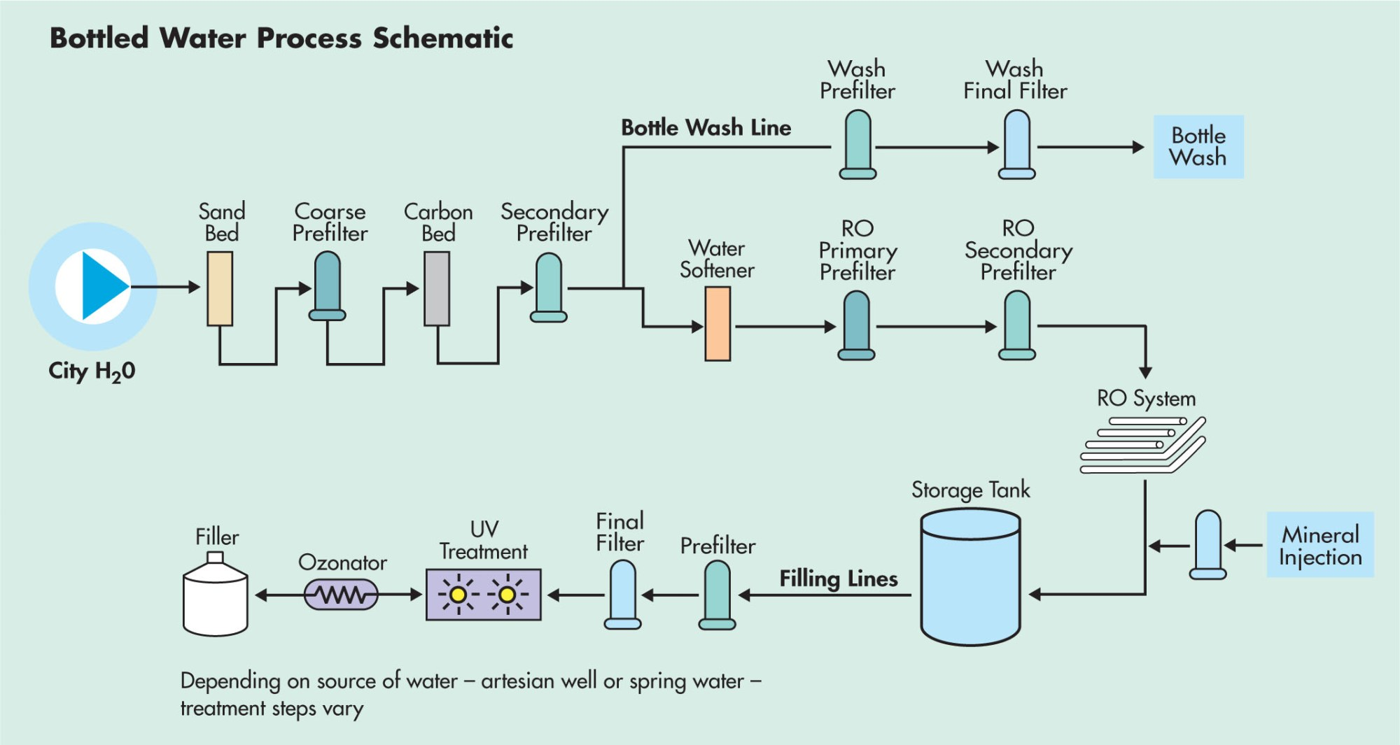 hight resolution of the role of filtration