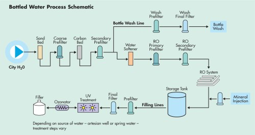 small resolution of the role of filtration