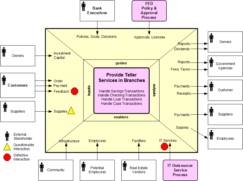 pmp inputs and outputs diagram temporal lobe scope or input guides enablers igoe