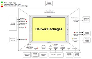 Harmon on BPM: The Four Key Diagrams for Business Process