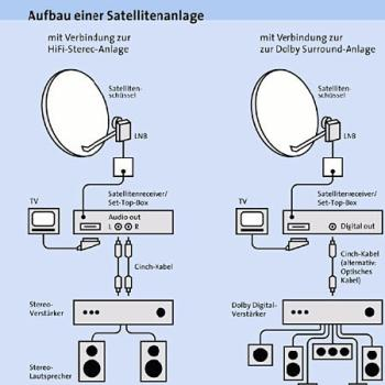 Sat Anlage Aufbau aufbau einer sat anlage mit tv empfang initiative gegen kundenafrage per fax
