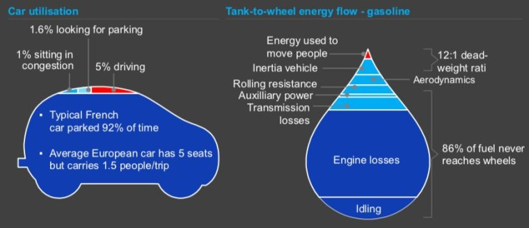 car utilisation and energy efficiency