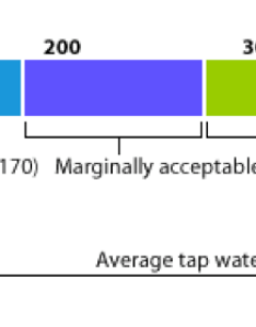 Total dissolved solids tds chart also distilled water ultra high grade rh bracton