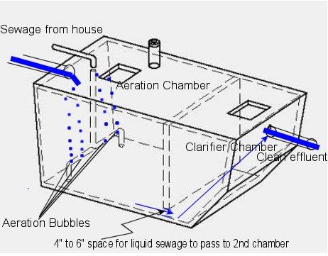 Water Tank Aeration Pumps Water Tank Water Pumps Wiring
