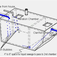 Modad Sewer System Diagram 1995 Dodge Ram Speaker Wiring 225 715 5784 Aerators Air Pumps Blowers Compressors The Pump Is Directed To Bottom Of Tank Through A 1 2 Pvc Pipe That Tees Off There And Releases Bubbles Up Small Holes Drilled