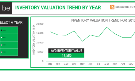 Excel Dynamic Dashboard Friday Freebie: Watching Inventory Valuation Trends