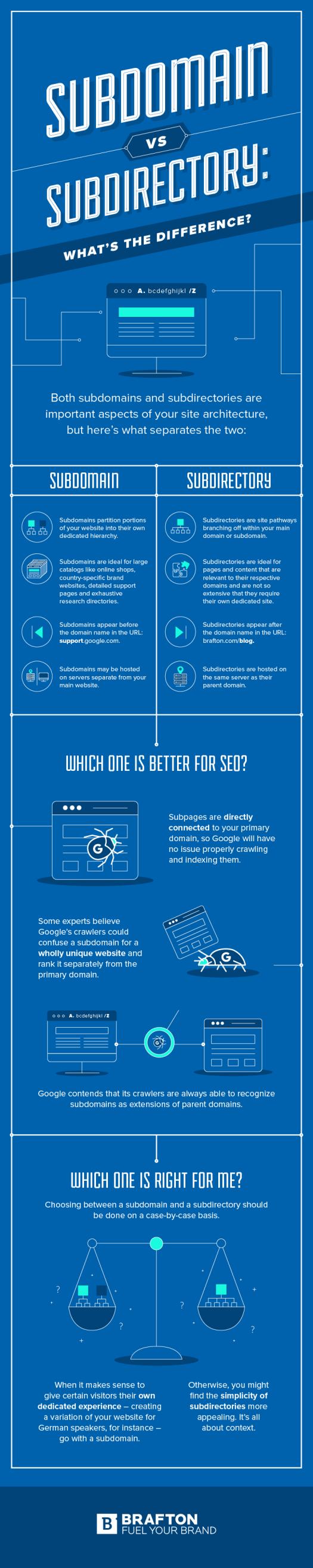 WordPress: Qu'est-ce qu'un sous-domaine et quel est son impact sur le référencement? [Infographic]