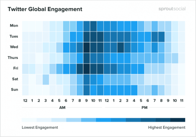 Twitter global engagement by day and time.