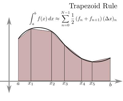 c++ program trapezoidal rule