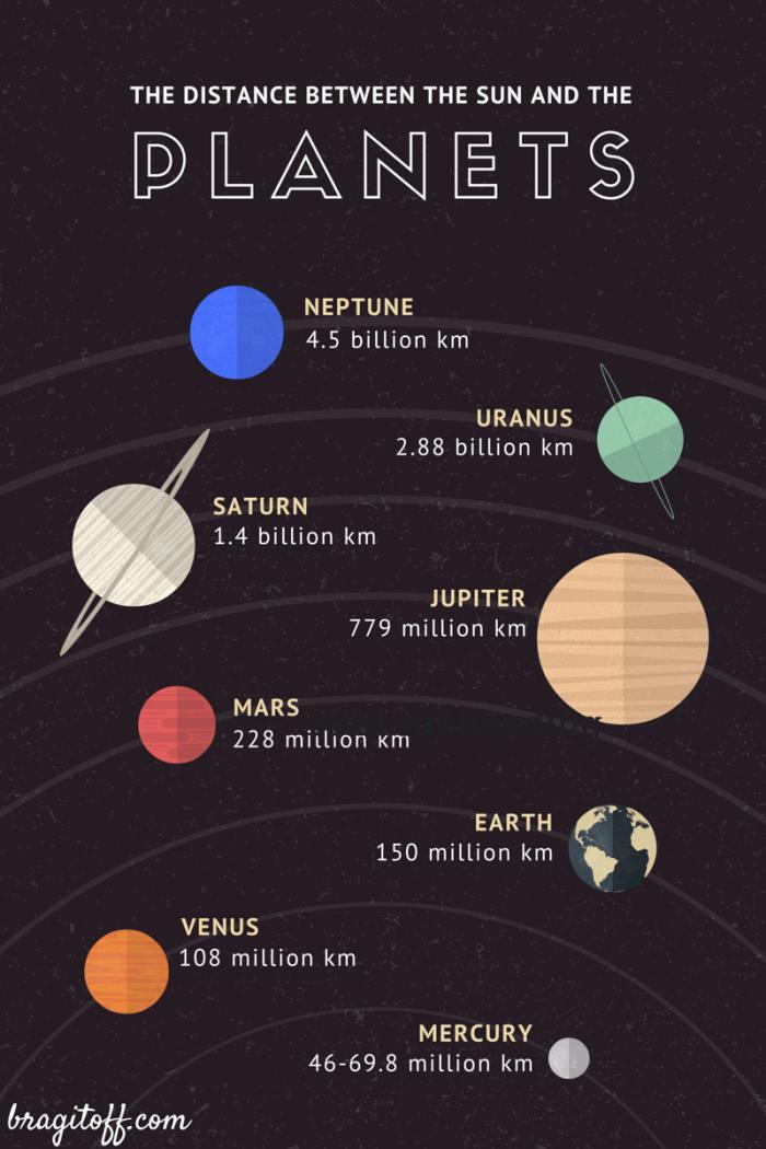 planet distance sun miles kilometer image pic photo