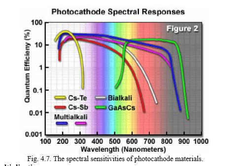 photocathode-spectral-response