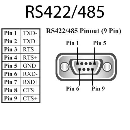 485 Wiring Connection Diagram RS-422 Circuit Diagram