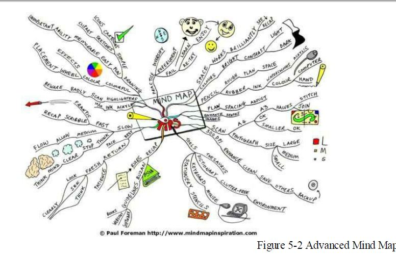 How to Make an Advanced Mind Map