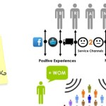 Social Customer Service: Exploiting The Upside