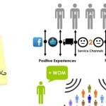 Social Customer Service: Exploiting The Upside