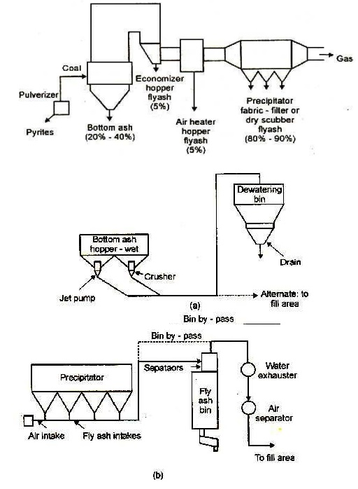 Thermal Power Plant Layout Diagram
