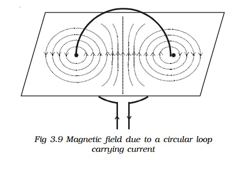 Magnetic field due to a circular loop carrying current