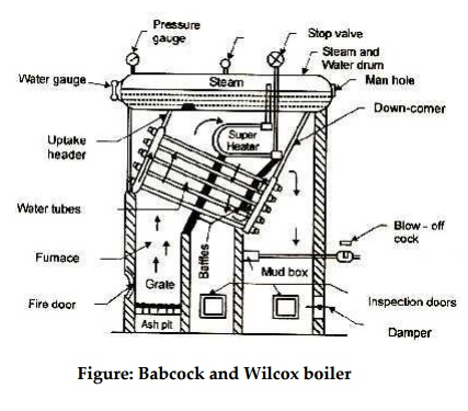 Water Tube Boilers: Babcock and Wilcox boiler