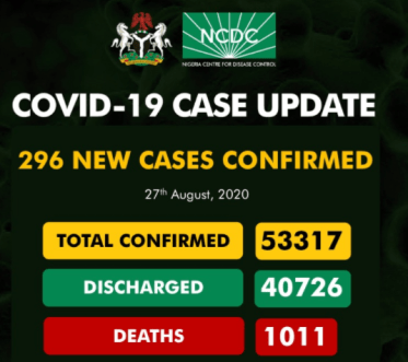 Nigeria Record 296 New Cases Of COVID-19 On August 27