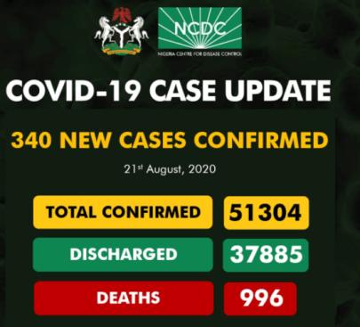 Nigeria Records 340 New Cases Of COVID-19