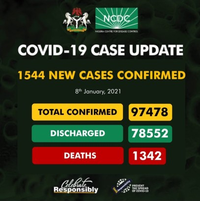 Nigeria Records 1544 New COVID-19 Cases, 570 Discharged And 12 Deaths On Jan. 8