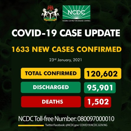 Nigeria Records 1633 New Cases Of COVID-19, 1,751 Discharged And 5 Deaths On Jan. 23