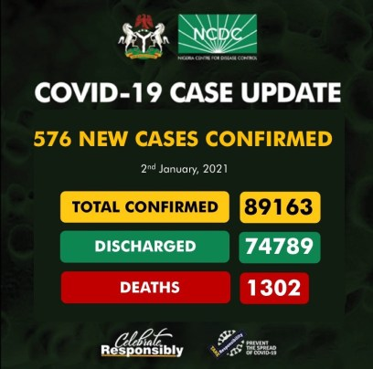 Nigeria Records 576 New Cases Of COVID-19 On January 2