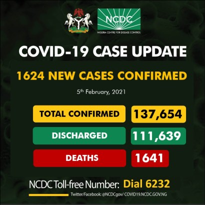 Nigeria Records 1624 New Cases Of COVID-19, 1190 Discharged And 9 Deaths On February 5